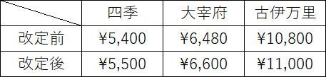 有田焼改定後価格
